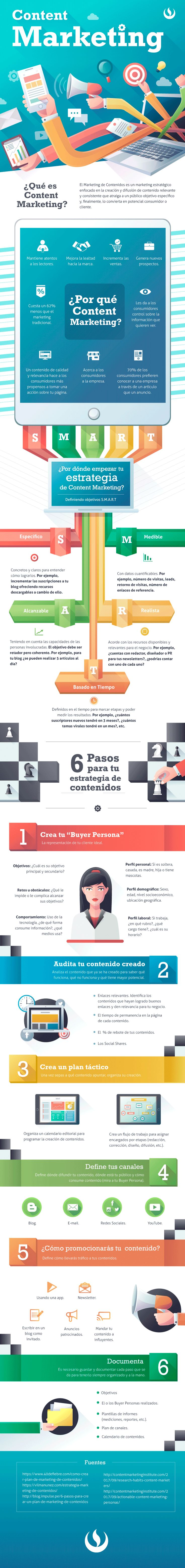 Content Marketing: todo lo que debes saber #infografia