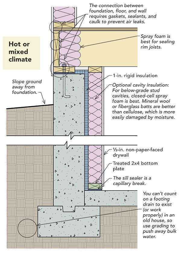 25 best ideas about basement insulation on pinterest for Foundation blanket wrap insulation