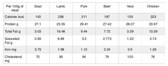 Difference between mutton, lamb, goat meat   Nigerian Dwarf