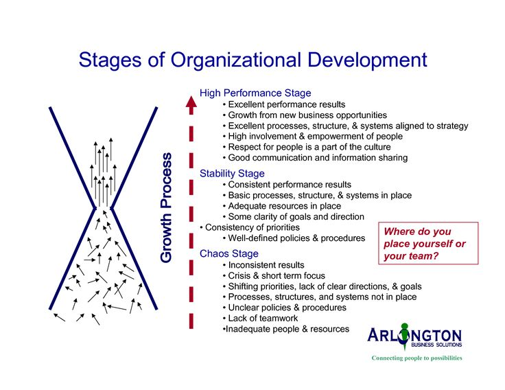 organizational development | Stages of Organizational Development
