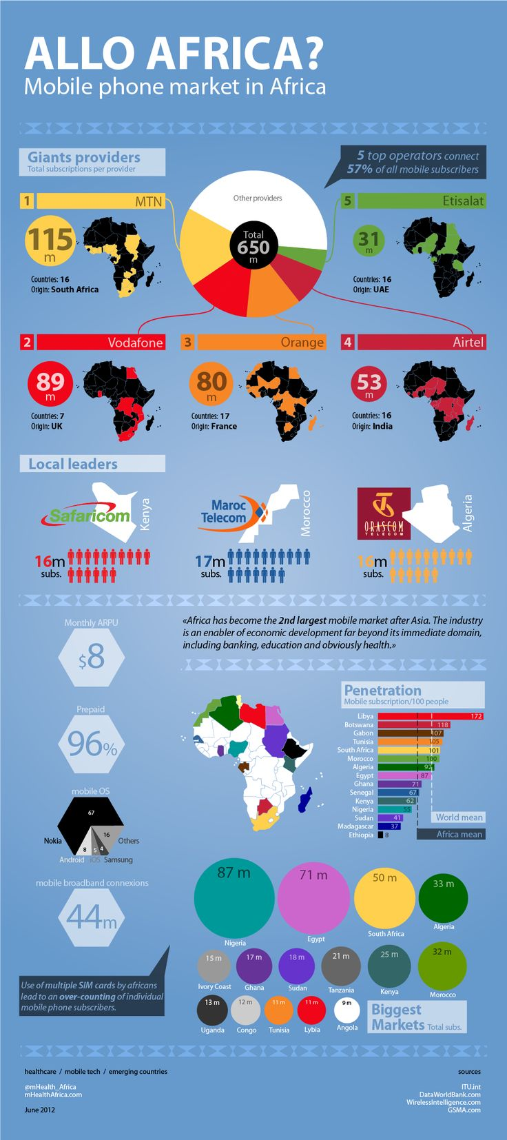 Colorful overview of the fierce mobile market across Africa {mHealth Africa}