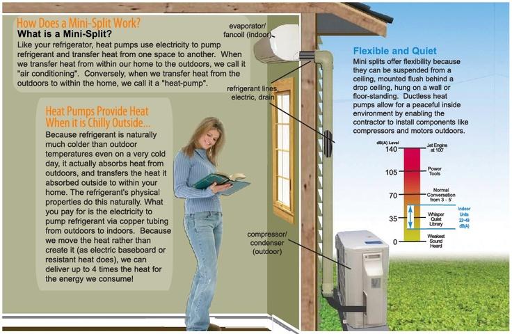 Energy Audits How Does a MiniSplit Work? Visit us www