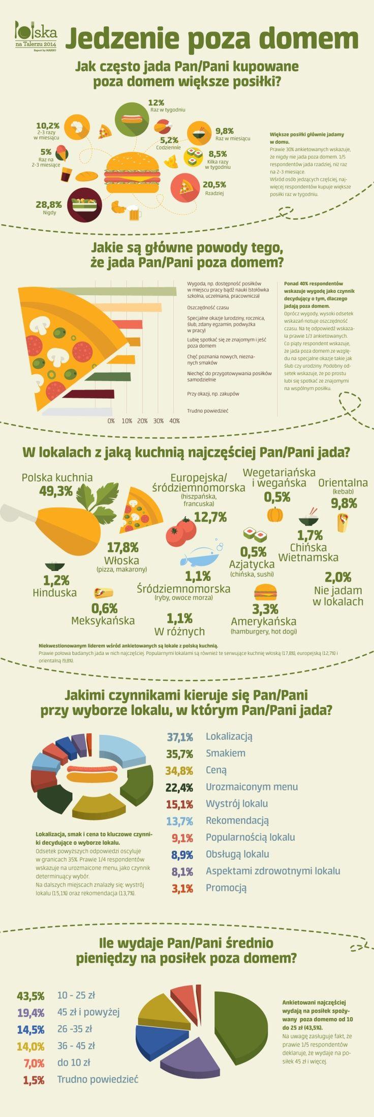 Jedzenie poza domem. Infografika, statystyki. https://plus.google.com/+Bce-badaniaPl/posts/AQY1ofXxCFD