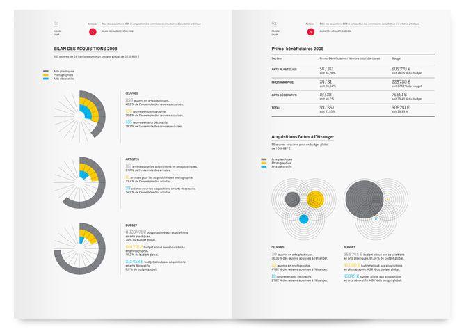 u00c9pingl u00e9 par sanaa fikri sur annual reports