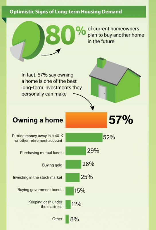 Infographic Ideas infographics indianapolis : 1000+ images about Real Estate Infographics on Pinterest | Real ...