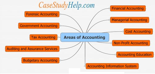 Be practical and prudent to cope with your Managerial Accounting Assignments : bit.ly/1LRcvmp
