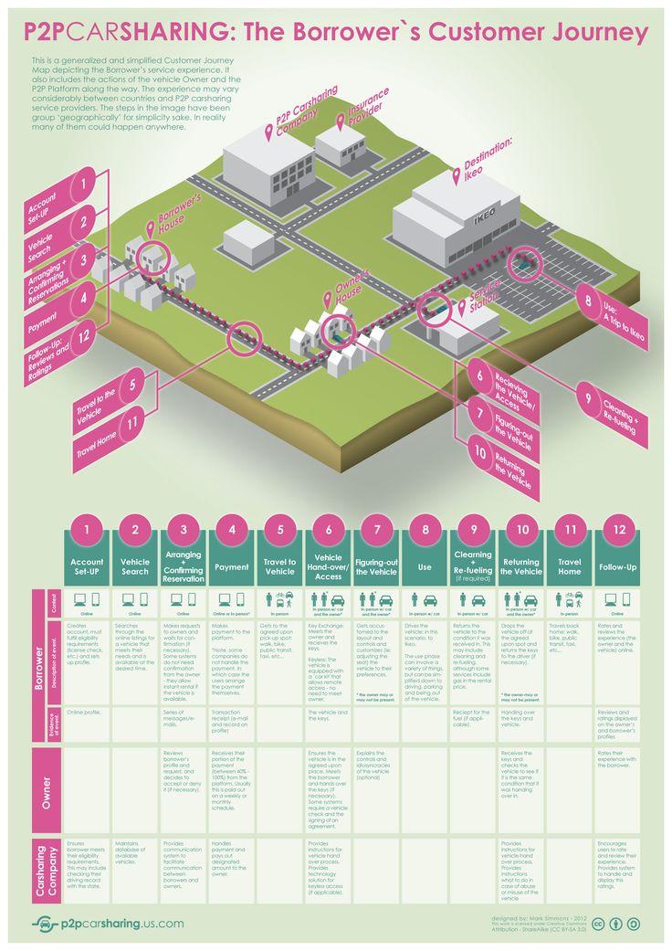 Best 25 Customer journey mapping ideas on Pinterest  Service
