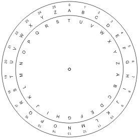 NCTM Illuminations idea for teaching the Caesar Cipher.