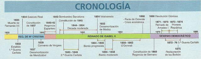 Eje+cronologico+Isabel+II+y+Sexenio.jpg (640×188)