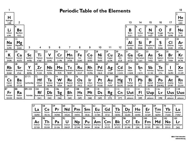 week 13 This black and white periodic table chart is a simple, no frills periodic table. Each cell contains the element's atomic number, symbol, name and atomic mass.