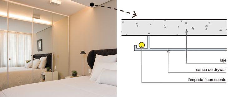 Luz indireta no quarto de casal. Com três lâmpadas fluorescentes embutidas, o forro de drywall (2,20 x 3 m) acompanha a largura da cama e se estende por toda a extensão do ambiente. Assim, preserva a área necessária para abrir as portas do armário, além de conferir um clima intimista ao espaço de 13,50 m2.