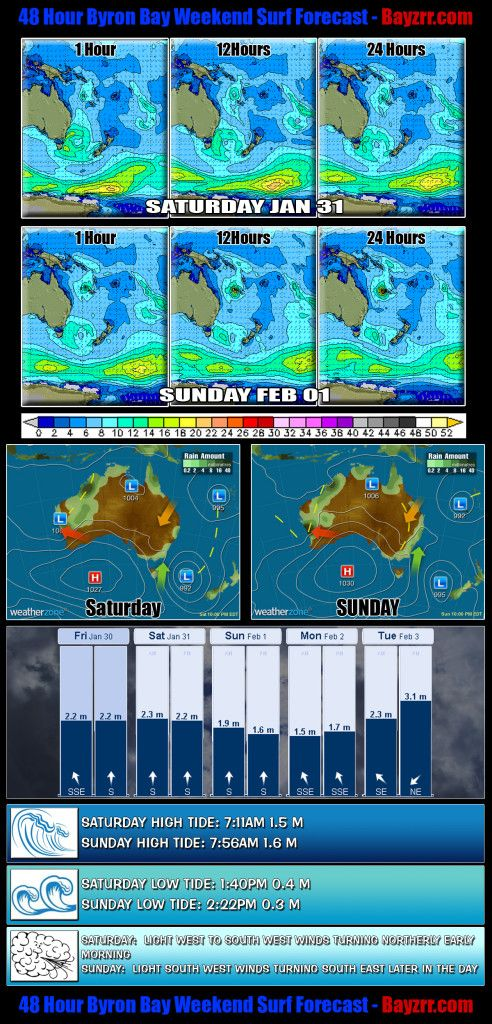 Byron Bay 48 Hour Weekend Surf Report Forecast for January 31 & 1st of February