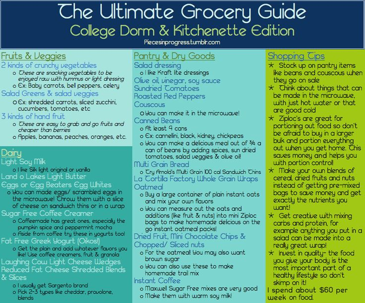 The Ultimate Grocery Guide To Healthy Living College Dorm & Kitchenette Edition