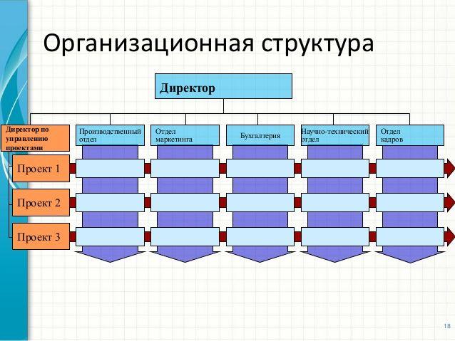 Проектный офис. культура управления проектами