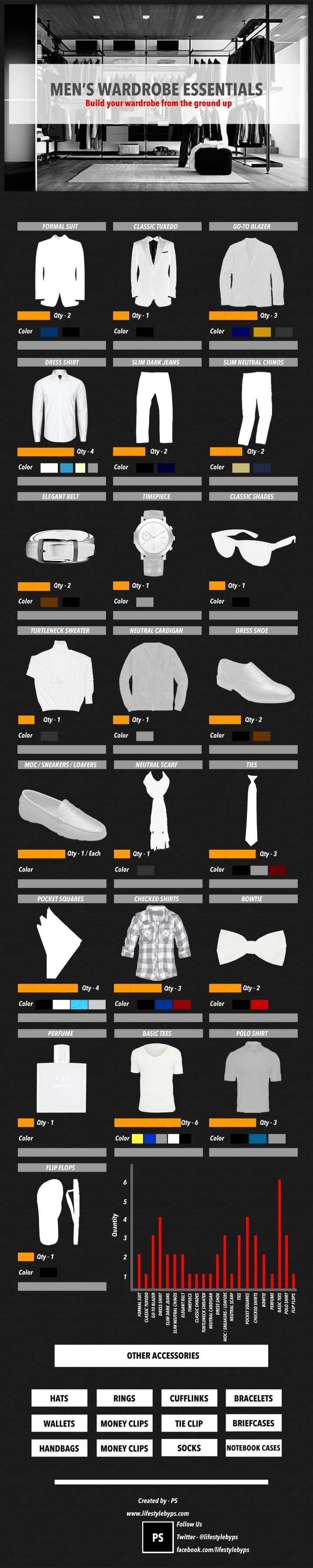 The infographic below showcases almost all of the essential items that can serve as the basis for a classic wardrobe. We recommend buying quality, Well-made clothing looks better every time you wear.