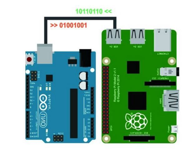 Raspberry Pi and Arduino serial communication http://www.instructables.com/id/Raspberry-Pi-Arduino-Serial-Communication