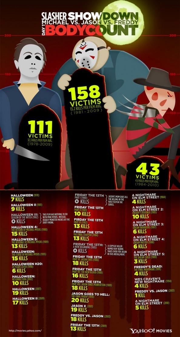Movie Monster Throwdown: Jason v. Freddy v. Michael Myers