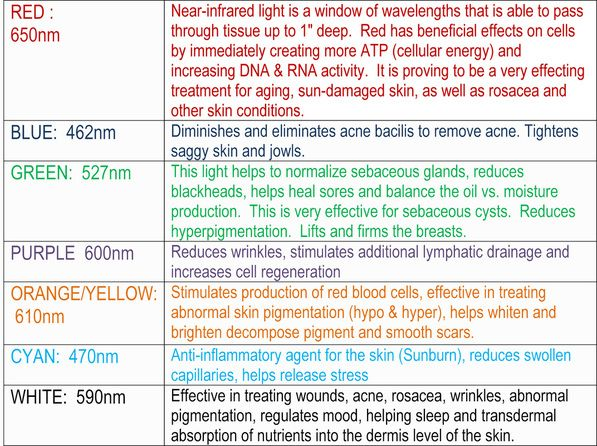 Image Result For Led Light Therapy Color Chart Colour