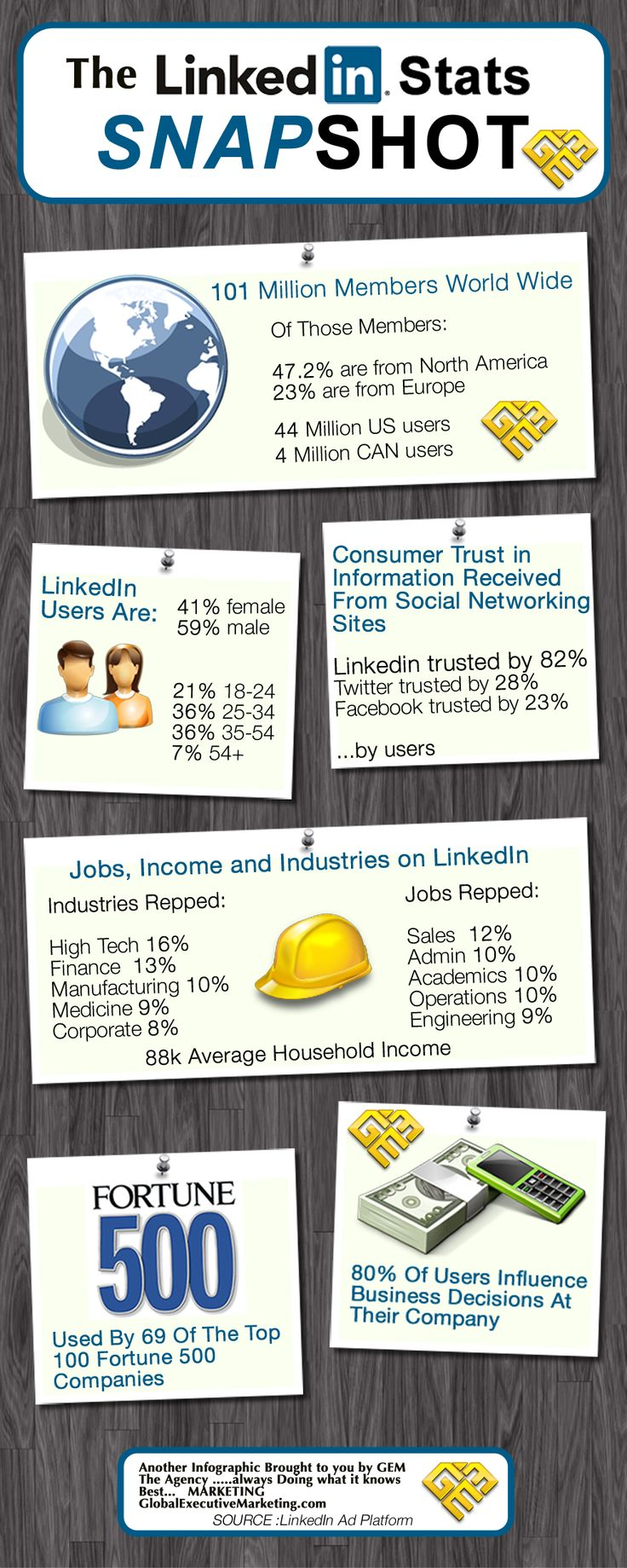 Just a few Stats about LinkedIn, so you know why t's so important to Serious Marketers Like Us! @gem_ltd …Let us know how this has helped you?