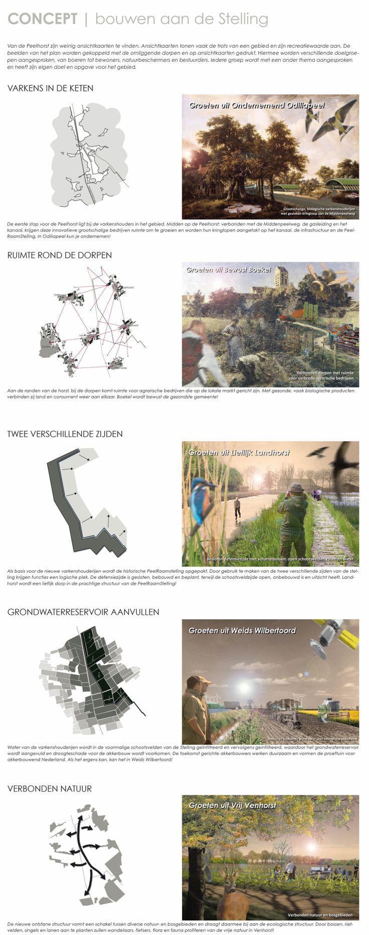 Go nuts! Ansichtkaarten voor de Peelhorst met de nieuwe plannen om de trots van de bewoners aan te spreken.