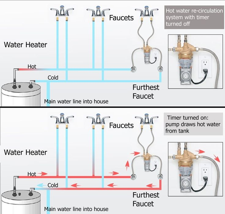 Best Instant Hot Water Systems : Best images about new house ideas on pinterest