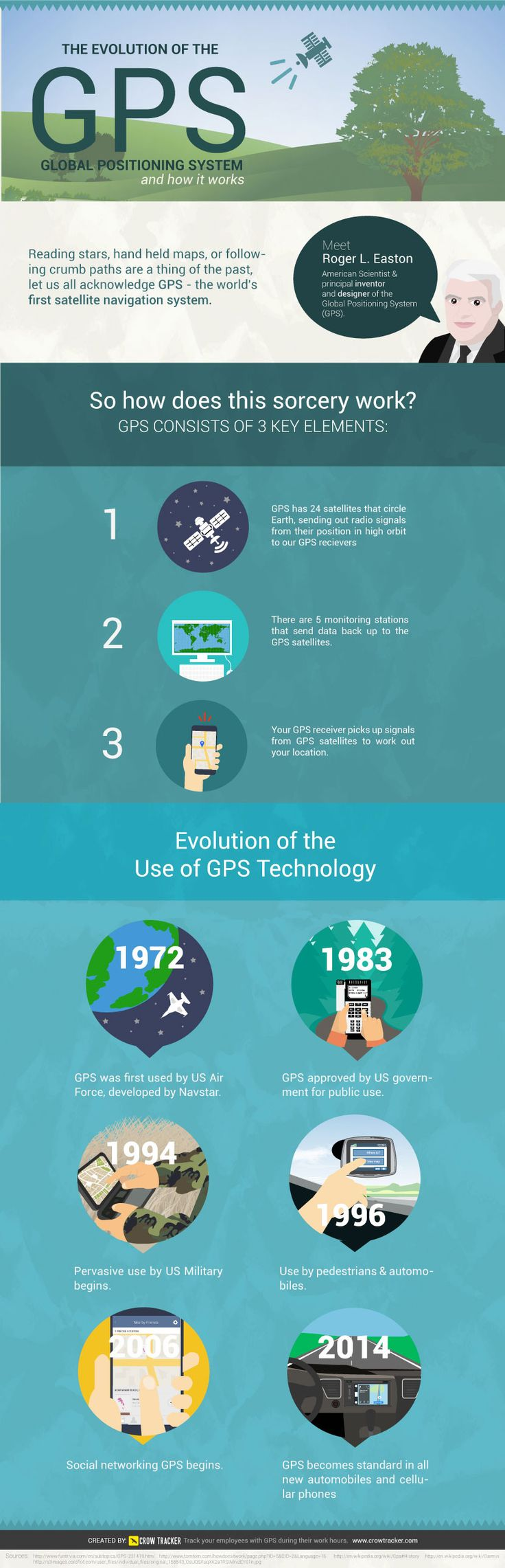 Evolution of GPS Infographic and How Global Positioning Systems Work