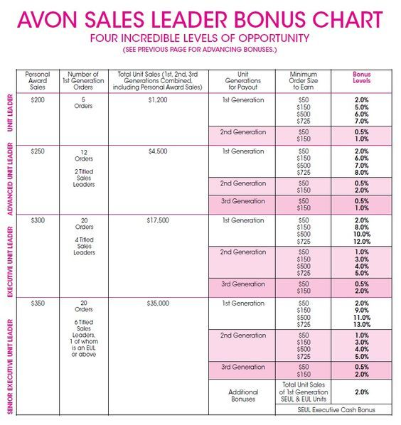 Your earnings can greatly increase when if you decide to also take part in Avon's leadership program. Here is the 2017 average annual earnings chart from Avon Leadership levels. To start selling Avon on my team, go to www.startavon.com enter reference code: MY1724 #MOMBIZ #HOMEBIZ #COLLEGESTUDENT #JOBFAIR #JOBSONLINE #SIGNUPTOSELLAVON #REFERENCECODE #MOMPRENEUR #WOMENBIZ #MENBIZ #ENTREPRENEUR #MAKEMONEY #AVON