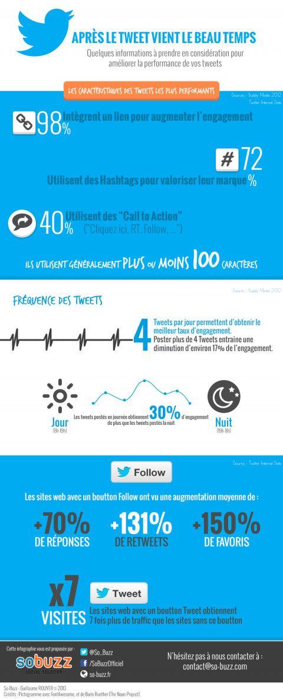 Améliorer la performance de ses Tweets : les secrets à connaître d'urgence