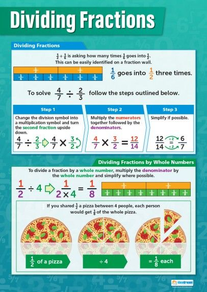 Dividing Fractions – Maths Poster