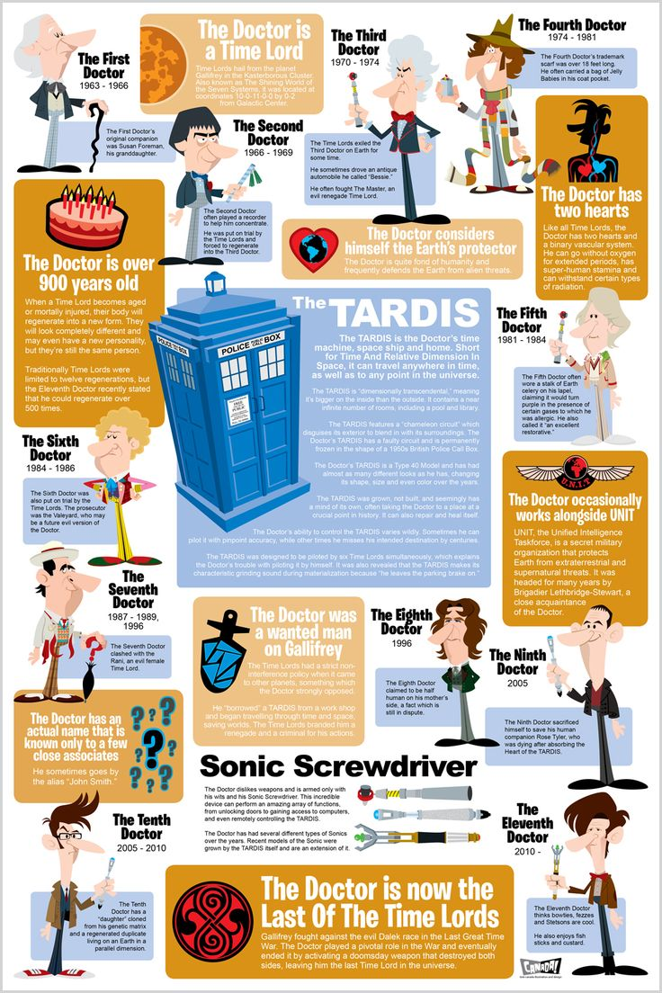 Dr Who infographic   bob canada