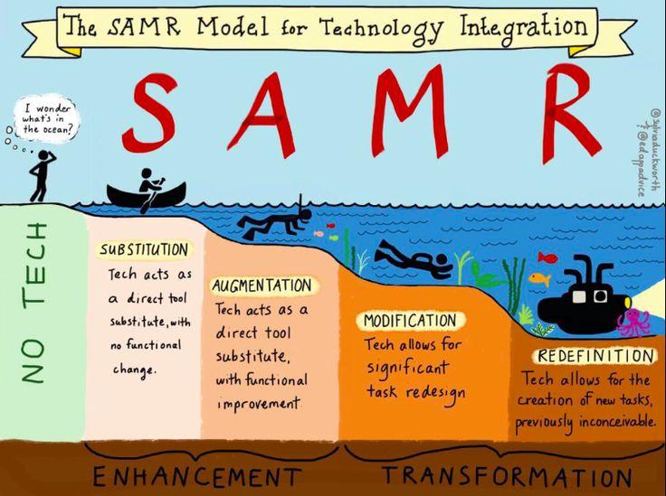 School Tech Integration! SAMR model: Substitute, Augment, Modify, Redefine (via learning maker)