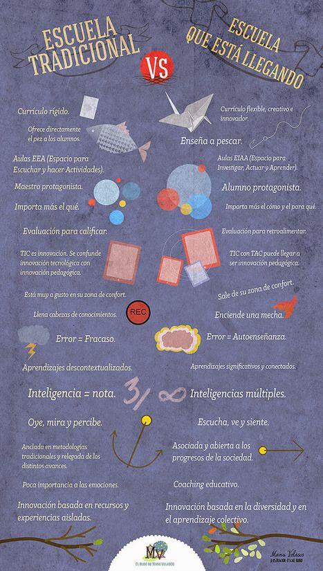 Escuela tradicional vs #infografia Que viene Escuela #education #inforaphic | Pedalogica: Educación y TIC | Scoop.it