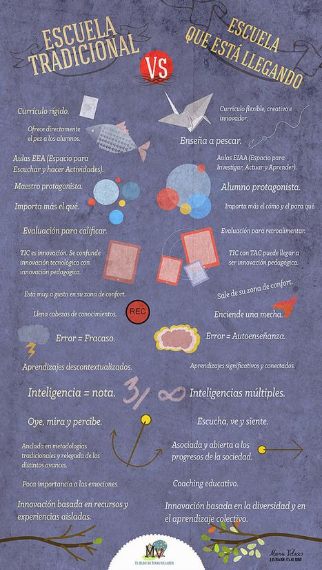 Escuela tradicional vs #infografia Que viene Escuela #education #inforaphic | Pedalogica: Educación y TIC | Scoop.it
