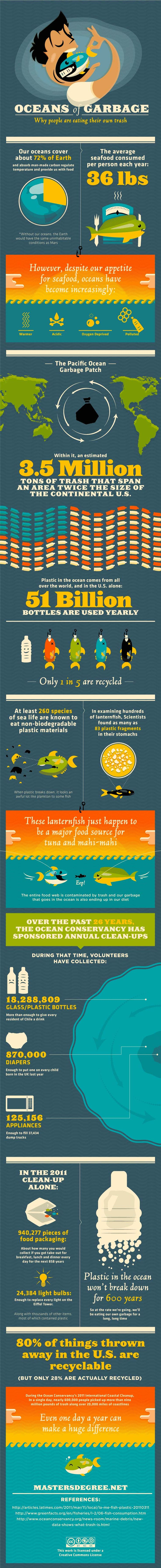 Why are people eating their own trash? Great Pacific Ocean Garbage Patch Infographic