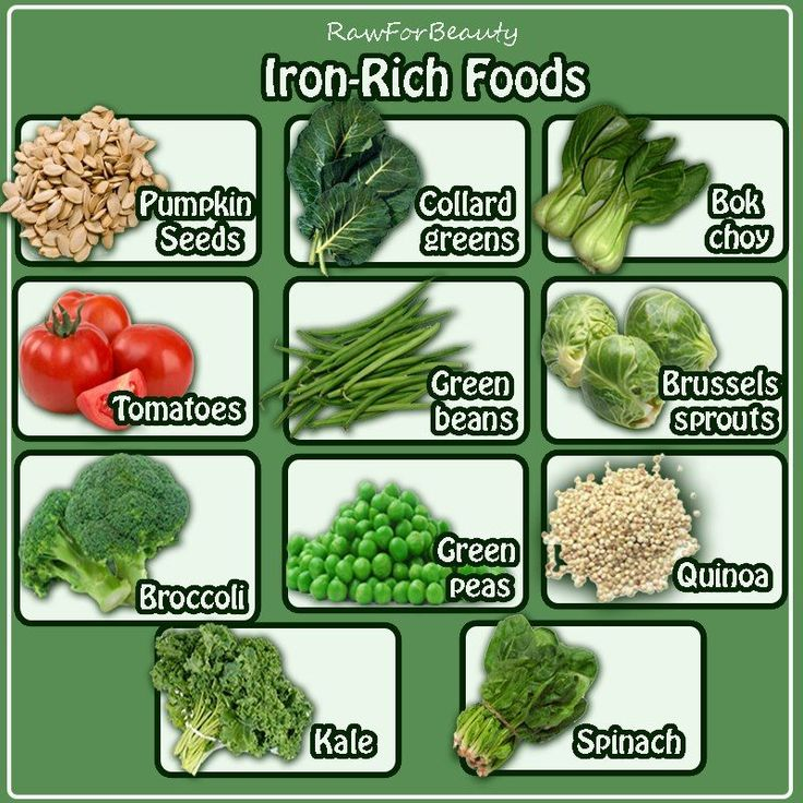 Top 10 Iron-Rich Foods. To boost the amount of iron in your diet, try these foods: Red meat/Egg yolks/Dark, leafy greens (spinach, collards)/Dried fruit (prunes, raisins)/Iron-enriched cereals and grains/Mollusks (oysters, clams, scallops)/Turkey or chicken giblets/Beans, lentils, chick peas and soybeans/Liver/Artichokes. Tip: If you eat iron-rich foods along with foods that provide plenty of vitamin C, your body can better absorb the iron.