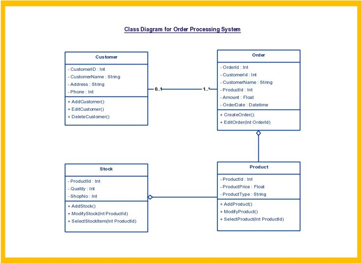 class diagram templates to instantly create class diagrams - Types Of Software Diagrams
