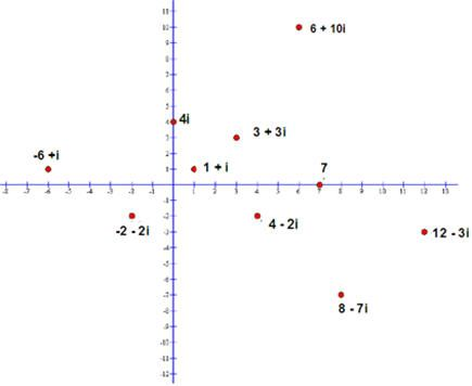 Math: The Complex Plane: Complex Plane Solutions