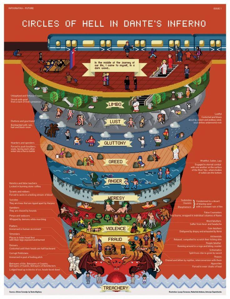 Imagem do dia: O inferno de Dante, infografia em pixel art