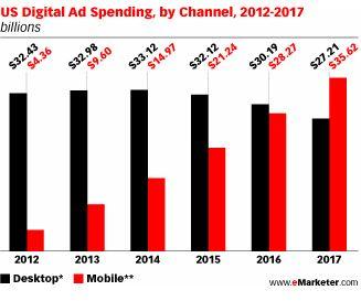 La publicidad móvil ha experimentado en 2013 un crecimiento sin precedentes