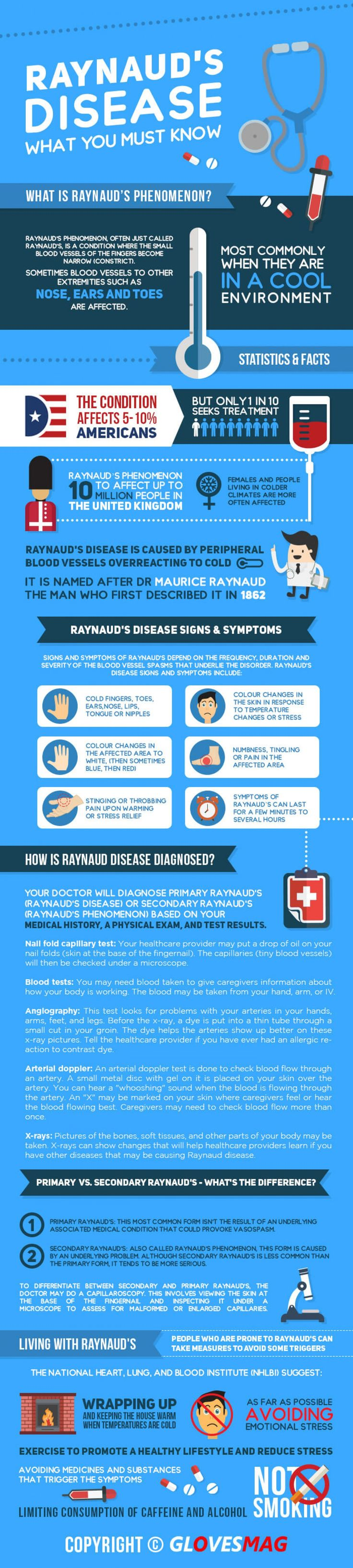 Raynaud's Disease:  What You Must Know Infographic