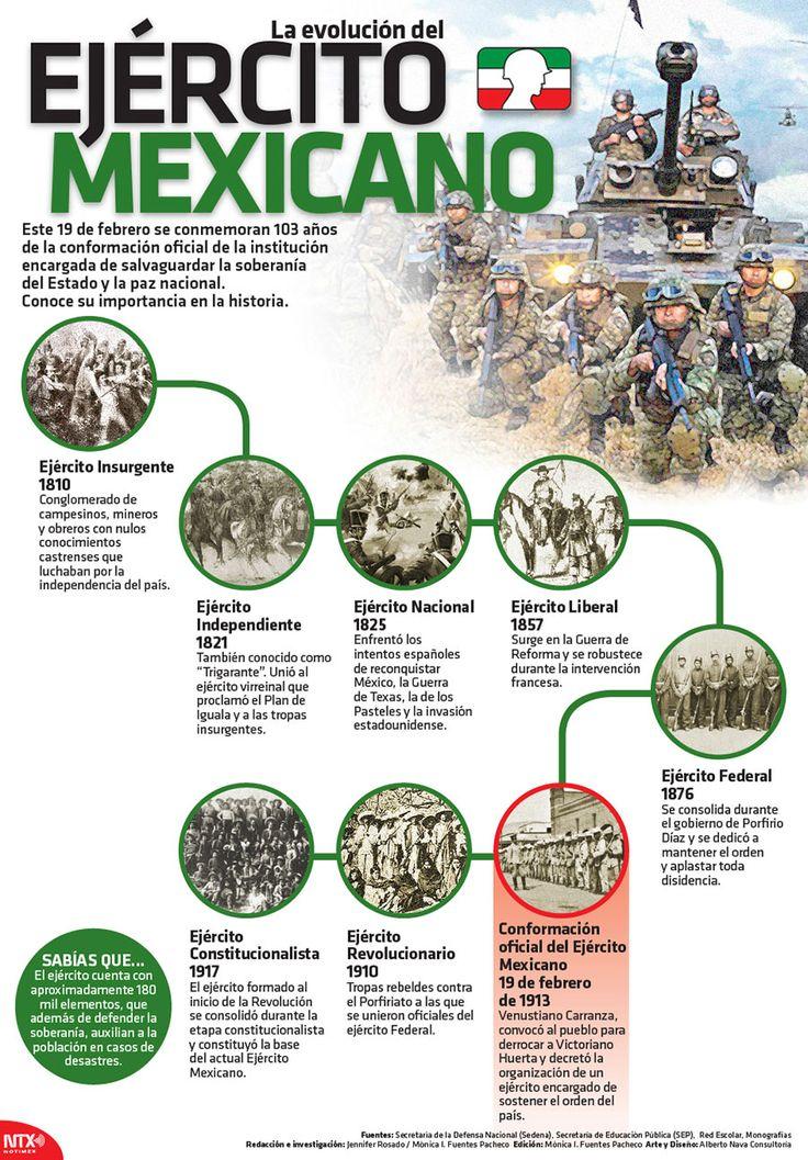Hoy conmemoramos 103 años de la conformación oficial del #EjércitoMexicano  #Infographic