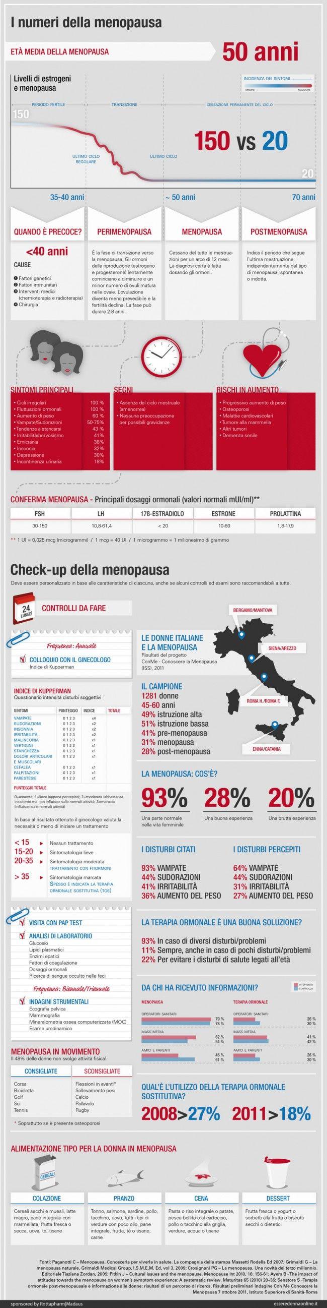 I numeri delma menopausa - Esseredonnaonline