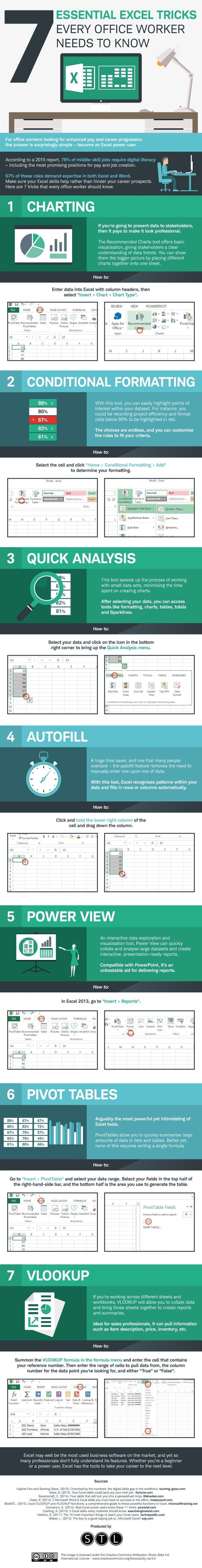 This infographic shows seven tricks that you need to know when using Excel (I'm so geeking out over this right now - LOL).