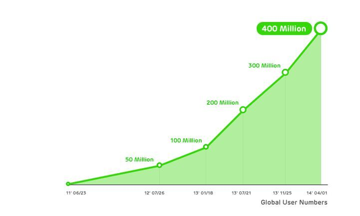 Now Line Has 400 Million Registered Users Globally