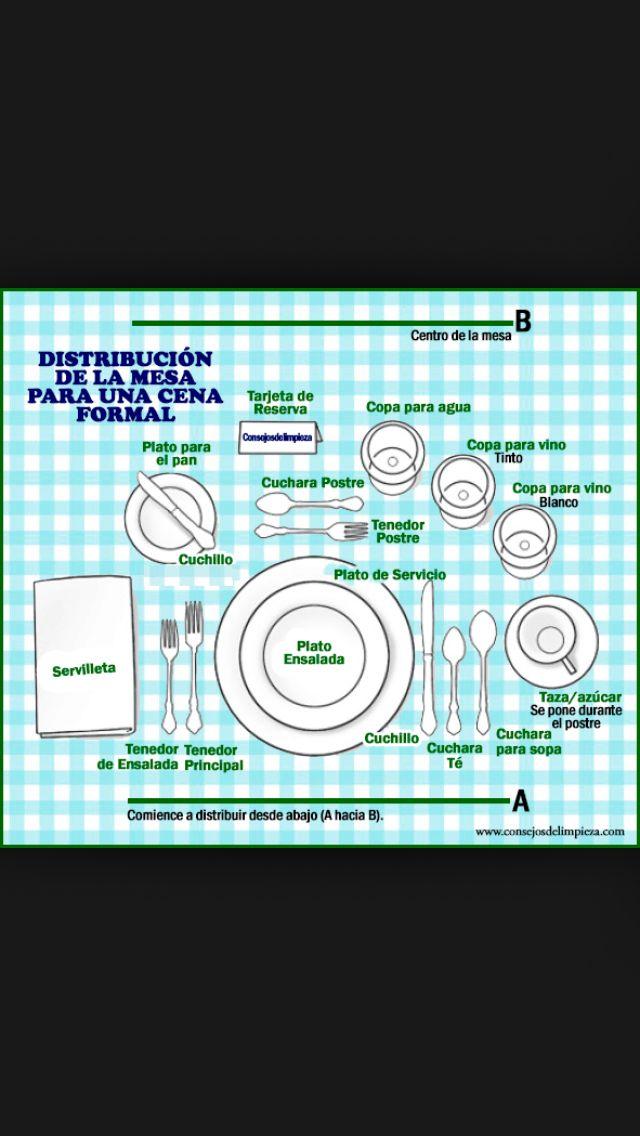 Correcta distribucion de mesa formal