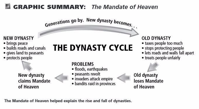 Mandate of Heaven - Heavenly Mandate - Son of Heaven - New Dynasty - King of Kings - Emperor of Judah