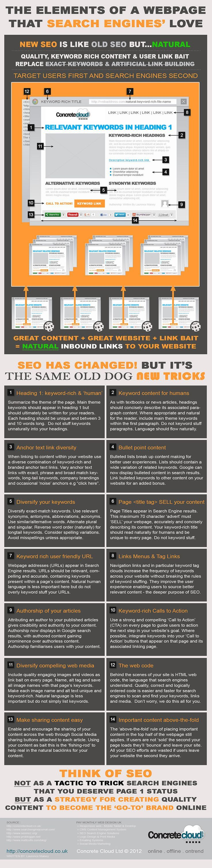 How to write website content for humans & Search Engines. Beginners Guide to Search Engine Optimization Since Google's Penguin & Panda has changed. Infographic by Concrete Cloud