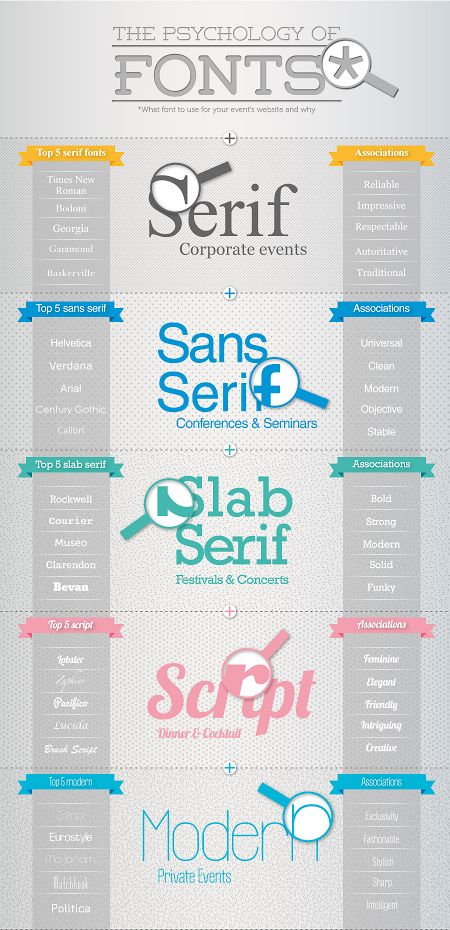 The psychology of fonts.