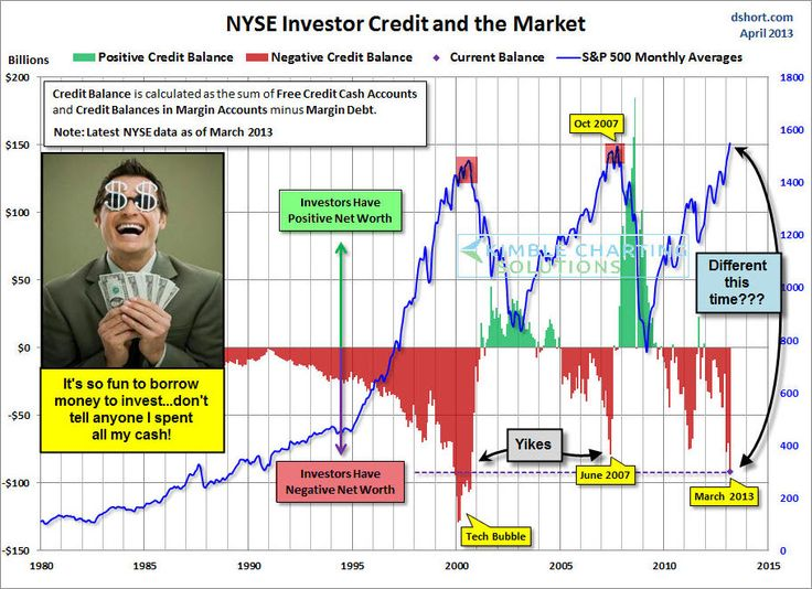 Sometimes in history, investors feel so confident about the future of stocks that they actually use up all their available cash and then borrow money to invest