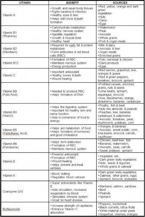 Vitamin Chart Vitaminsmineralsadvice